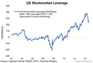 US aggregate stockmarket leverage chart