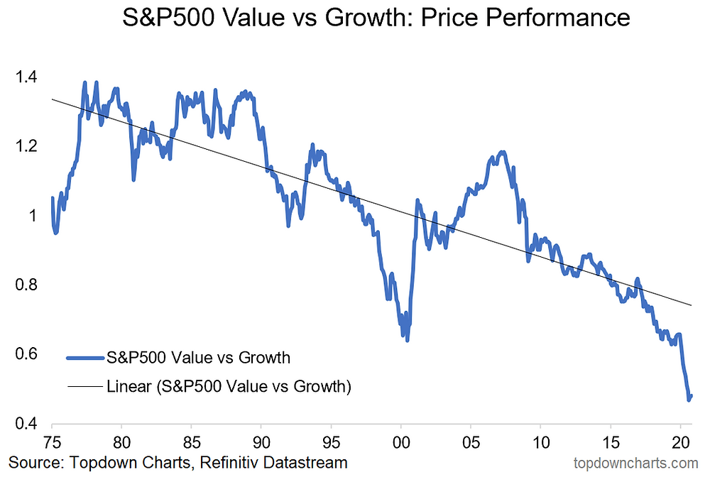 chart of value vs growth relative performance