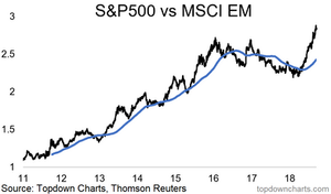 S&P500 vs emerging markets - performance chart