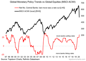 global equities vs central bank rate cuts graph