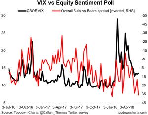 equity sentiment survey vs the VIX