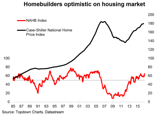 Us Home Builders Increasingly Optimistic Topdown Charts