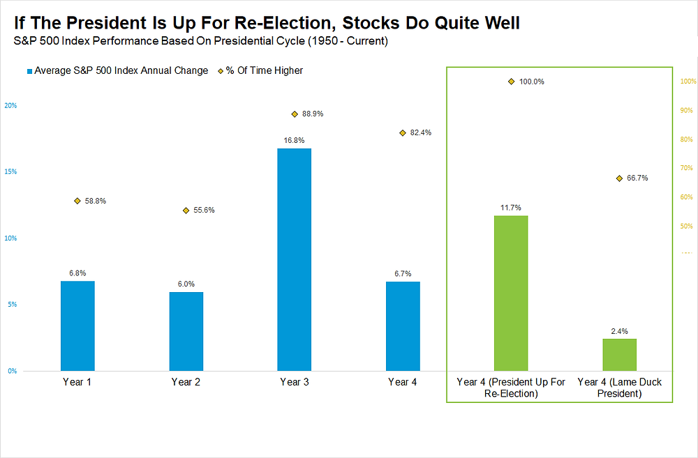 presidential cycle chart - what happens to markets in a re-election year