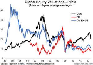 global equity valuations US vs global