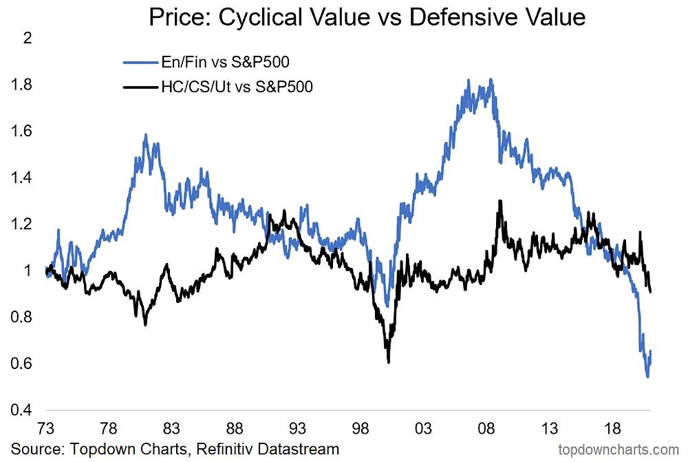 chart of cyclical value vs defensive value