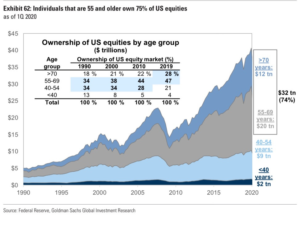 chart shows breakdown by age of ownership of US equities