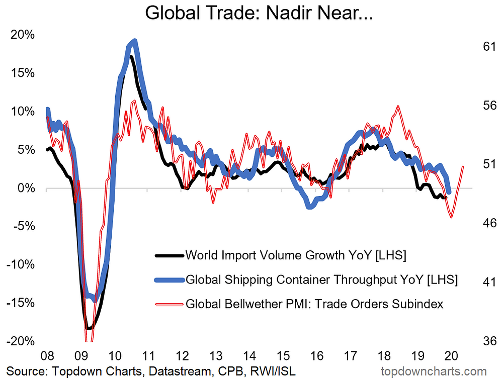 global trade growth leading indicator chart