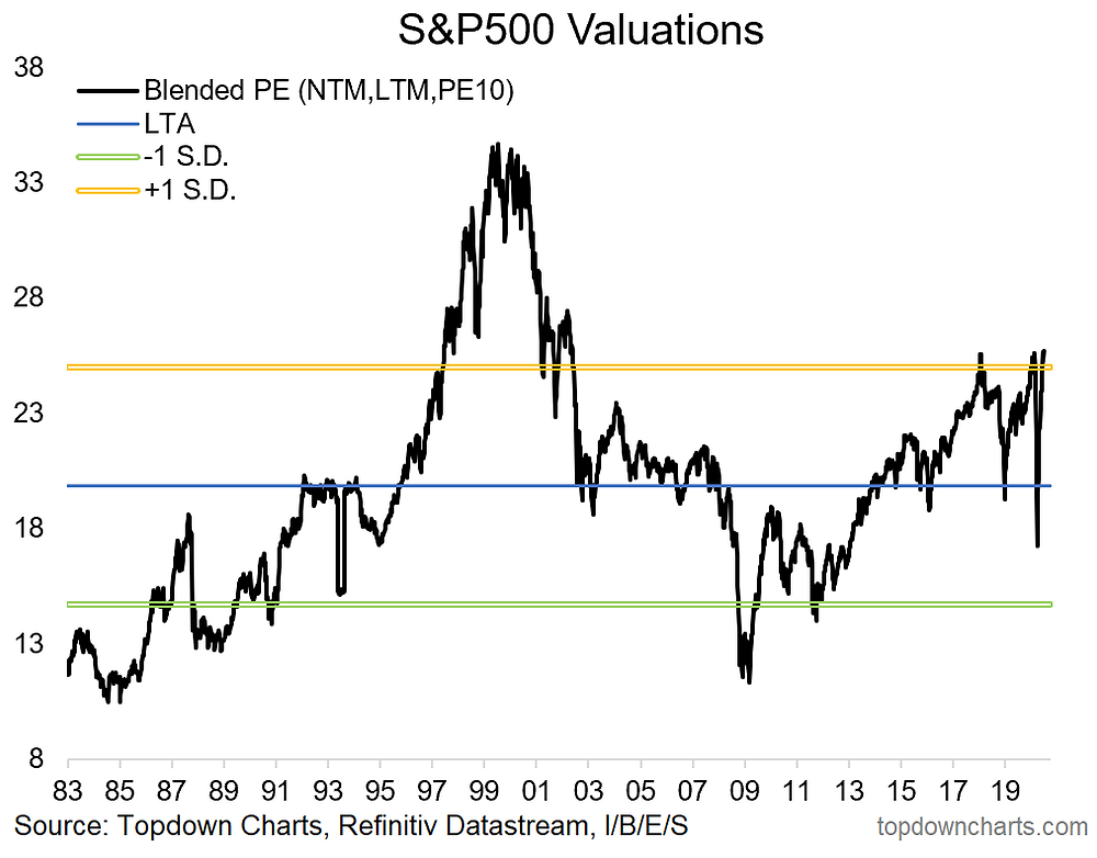 chart of blended valuations metric for US equities