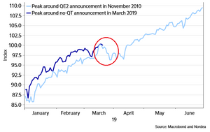 Fed QE/QT announcement vs market