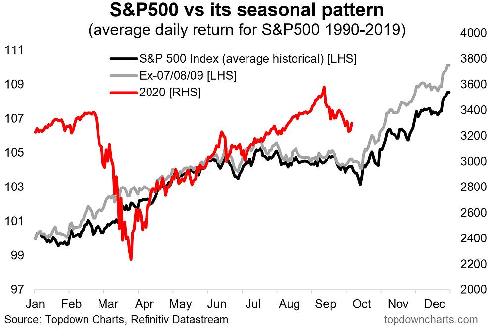 chart of US stockmarket seasonality