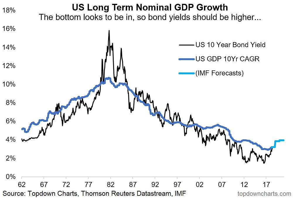us bond yields vs GDP growth