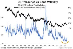 bond market volatility turning up