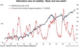 alternative S&P500 volatility indicator