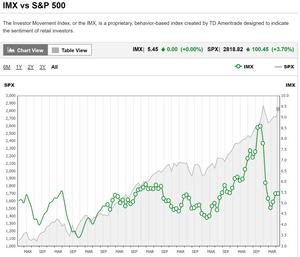 TD Ameritrade investor movement index - investor sentiment