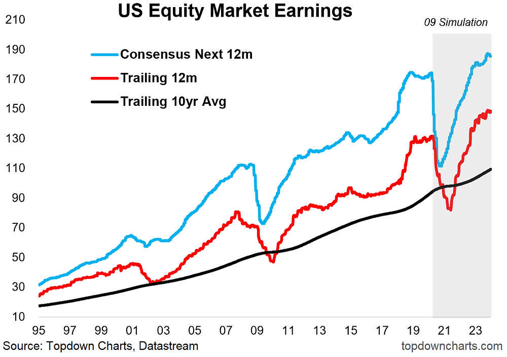 US equity market earnings outlook - simulation chart