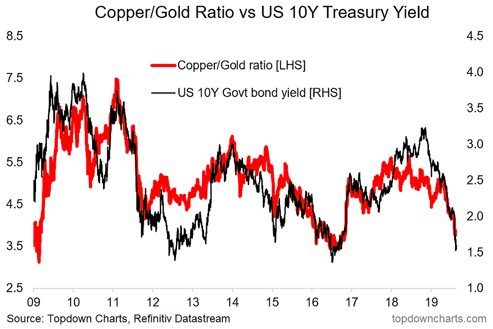 copper to gold ratio and the US 10-year treasury yield chart