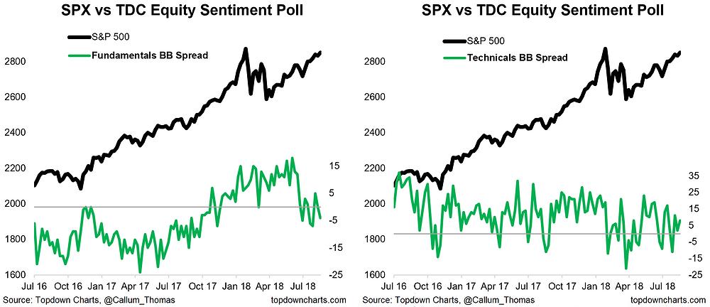 chart of equity fundamental vs technical sentiment