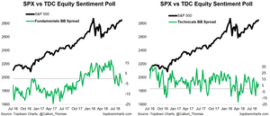 chart of equity fundamental vs technical sentiment