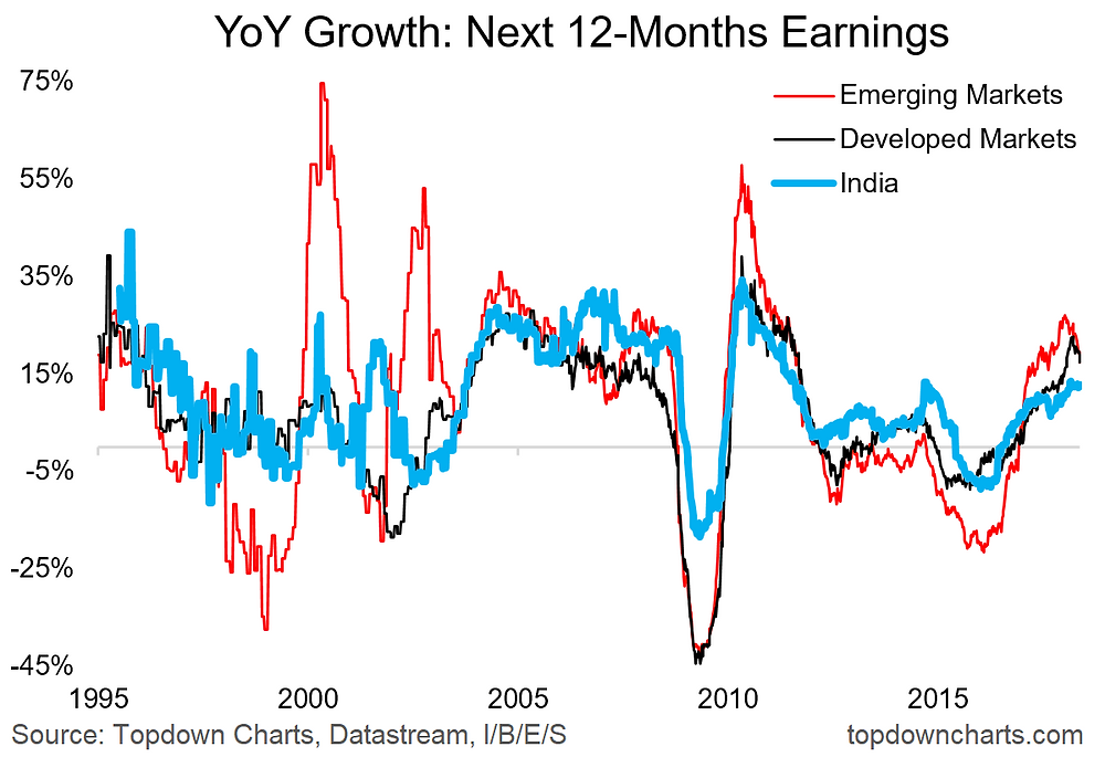 YoY Growth in forward earnings IBES India EM and DM