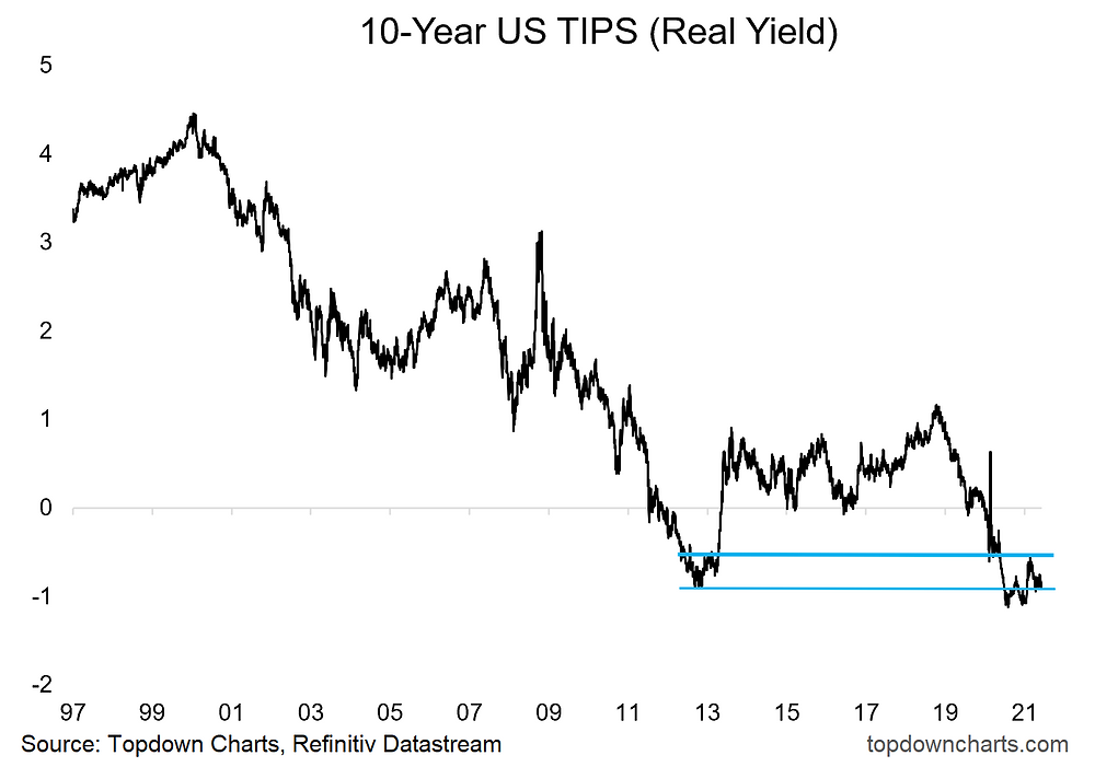 chart of US TIPS real yields and technicals