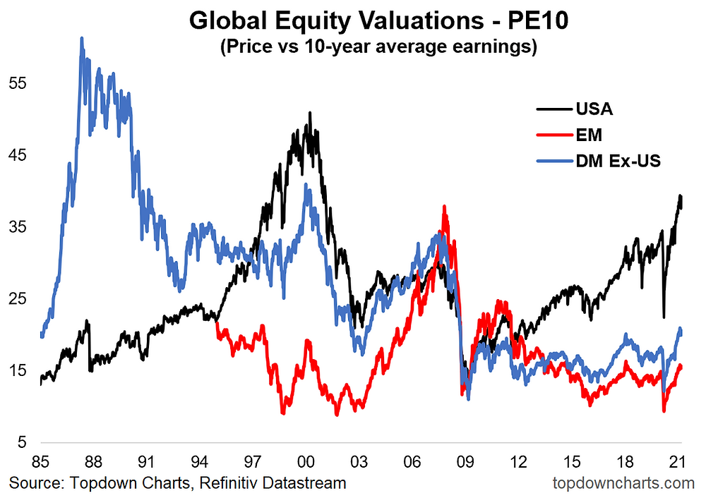 chart of global equity valuations PE10
