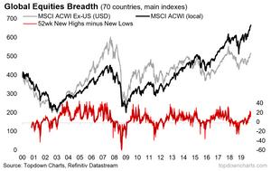 global equities breadth chart