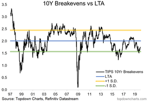 inflation expectations or breakevens chart