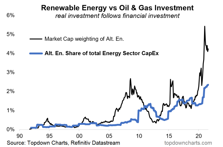 chart of renewable energy investment and capex