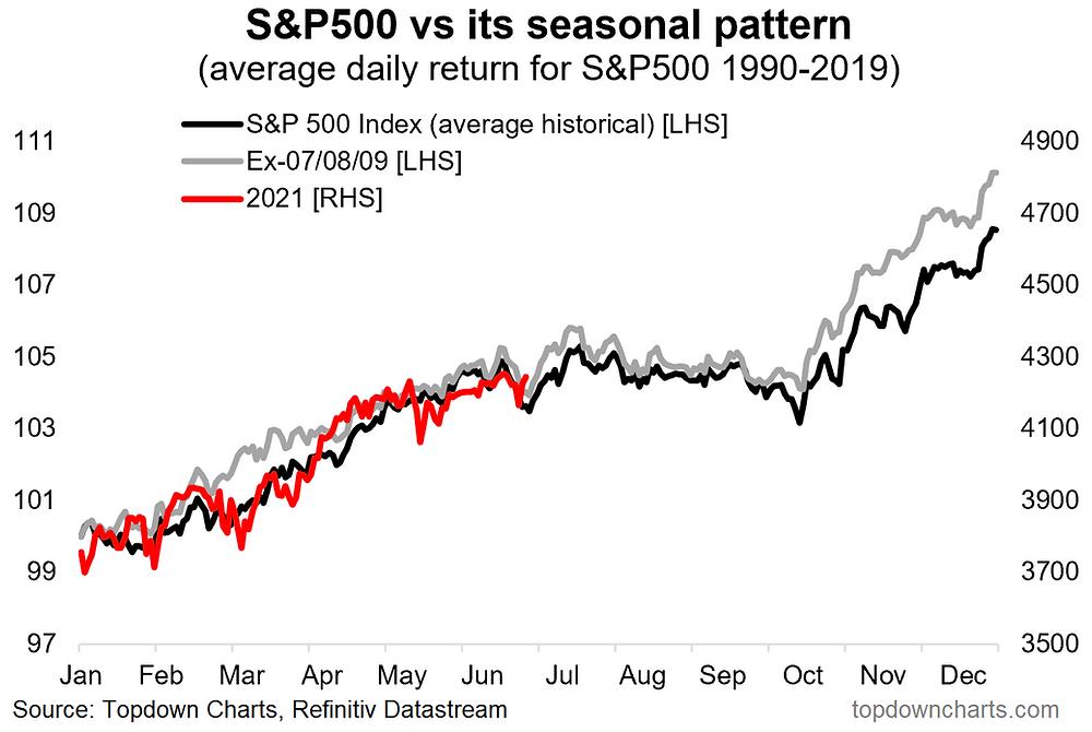 chart of S&P500 seasonality YTD progress