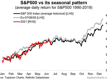 Seasonal Shifts - Multi Asset Perspectives