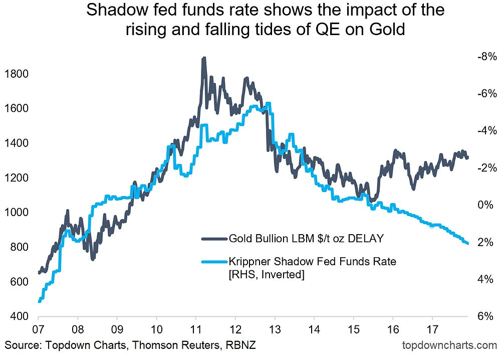 gold price vs quantitative tightening QT