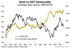 chart of US dollar and gold seasonality