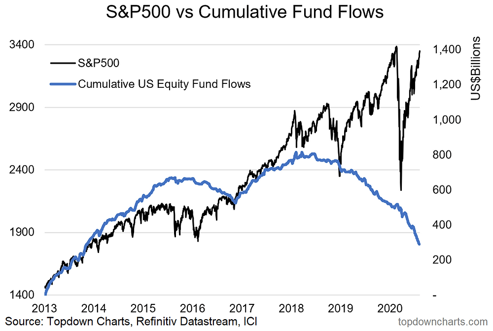 S&P500 vs cumulative US equity ETF and mutual fund flows