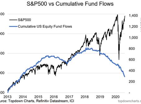 Weekly S&P 500 #ChartStorm - 9 Aug 2020
