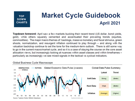 Market Cycle Guidebook - April 2021
