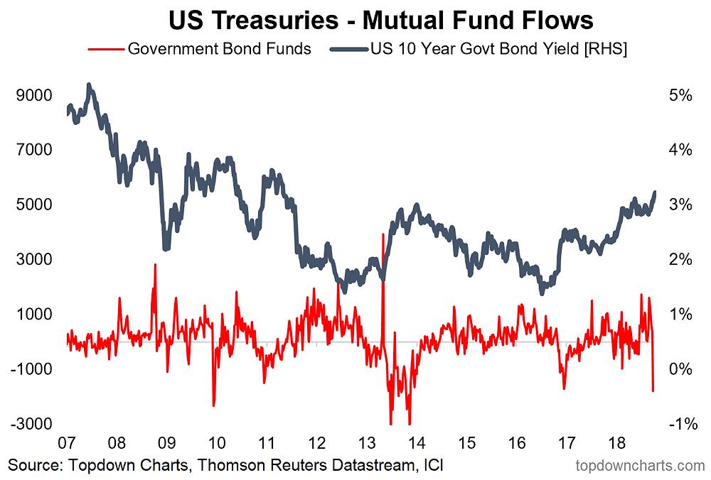mutual fund flows - bonds