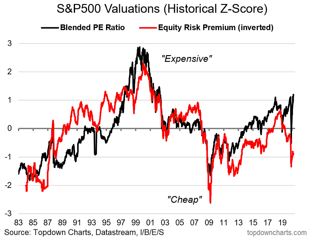 chart of US stockmarket valuations absolute and relative