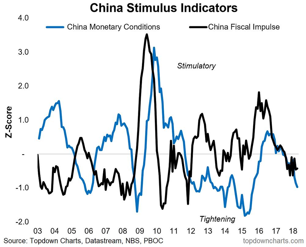 China monetary and fiscal policy stimulus