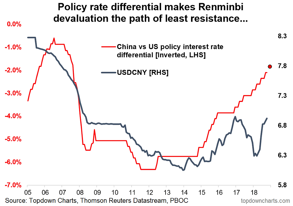 Chinese yuan vs interest rates - USDCNY to weaken further