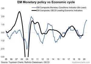 emerging markets leading indicator chart