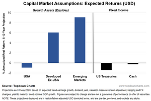 capital market assumptions - expected returns chart