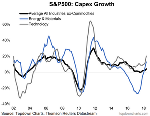 chart of US S&P500 capex growth
