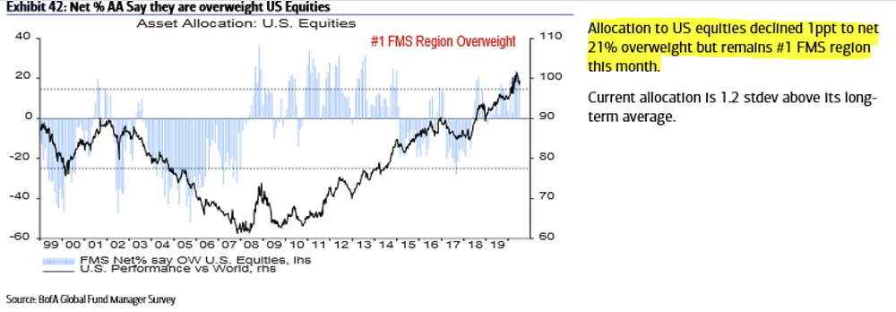chart of surveyed fund manager allocations to US equities