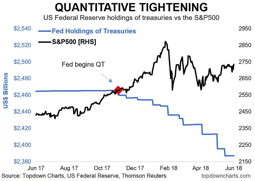 Fed quantitative tightening QT vs the S&P500