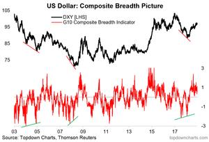 US dollar breadth indicator