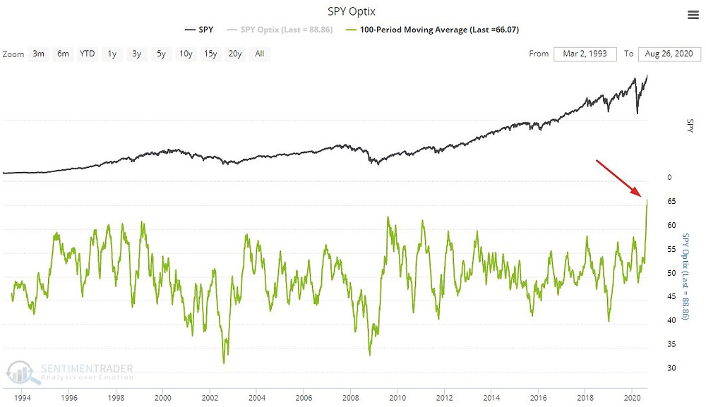 chart of S&P 500 SPY sentiment