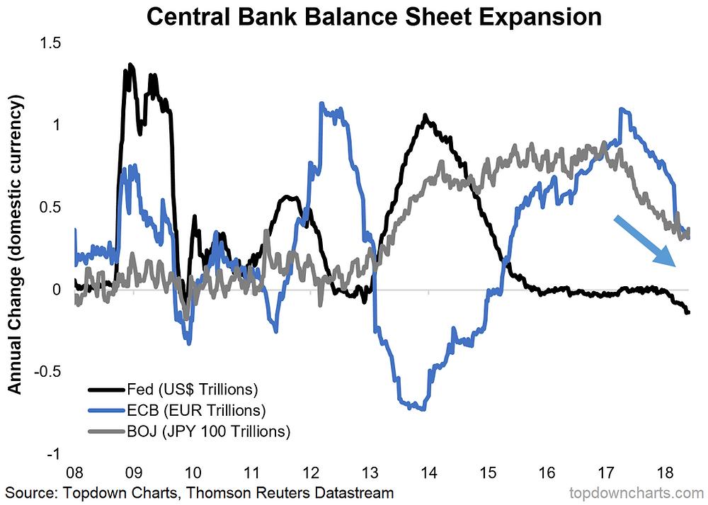 global central bank balance sheet expansion