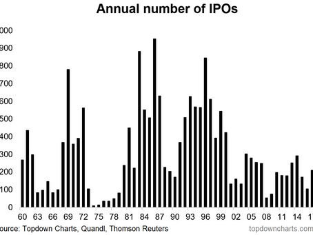 5 Curious Charts on Corporate America and the Decline of the IPO