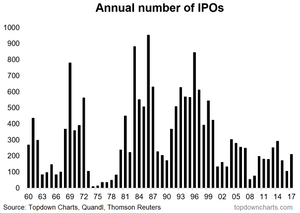chart of annual number of IPOs in the US