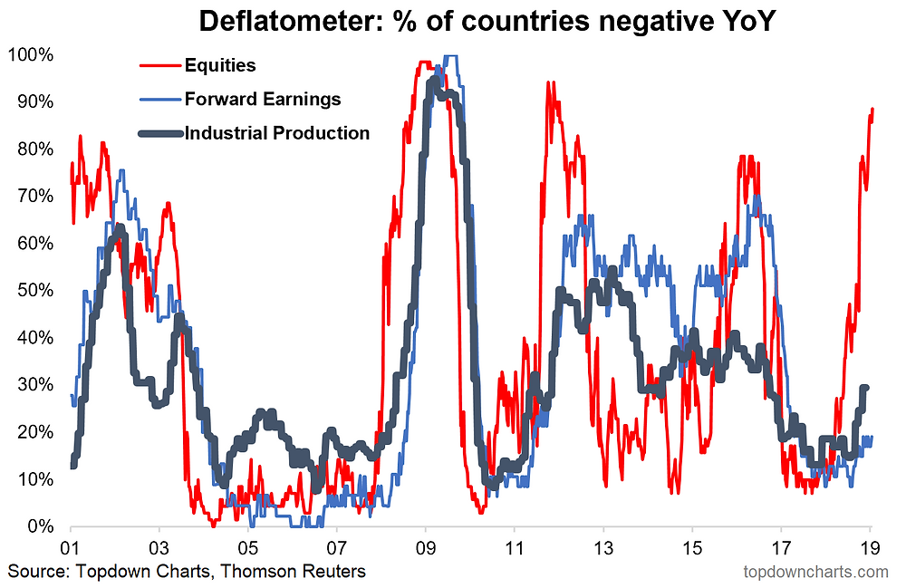 Deflatometer chart - proportion of countries with deflation in equity prices, forward earnings, and industrial production